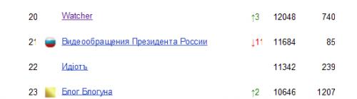 Watcher обійшов Медведева