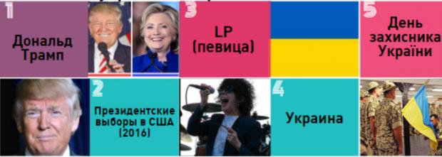 Рейтинг найпопулярніших статей Wikipedia серед українців