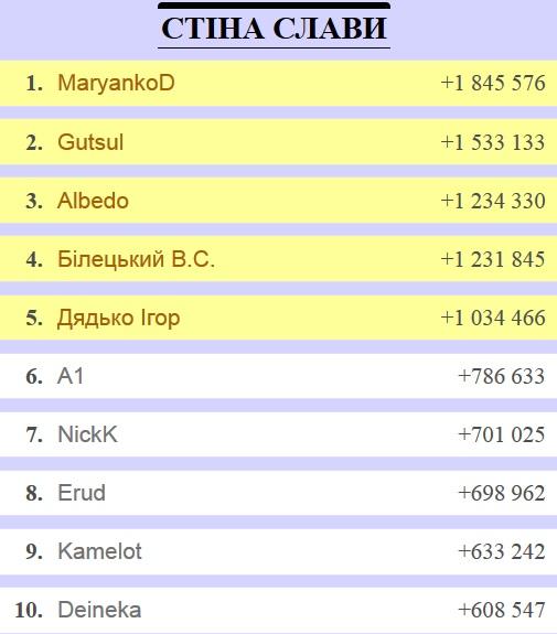 Рейтинг найефективніших українських редакторів Вікіпедії
