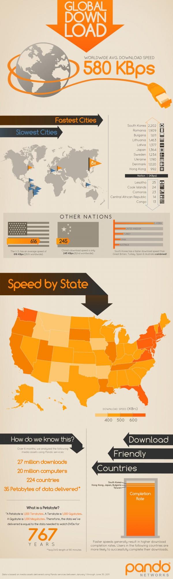 Україна увійшла в десятку країн з найшвидшим інтернетом
