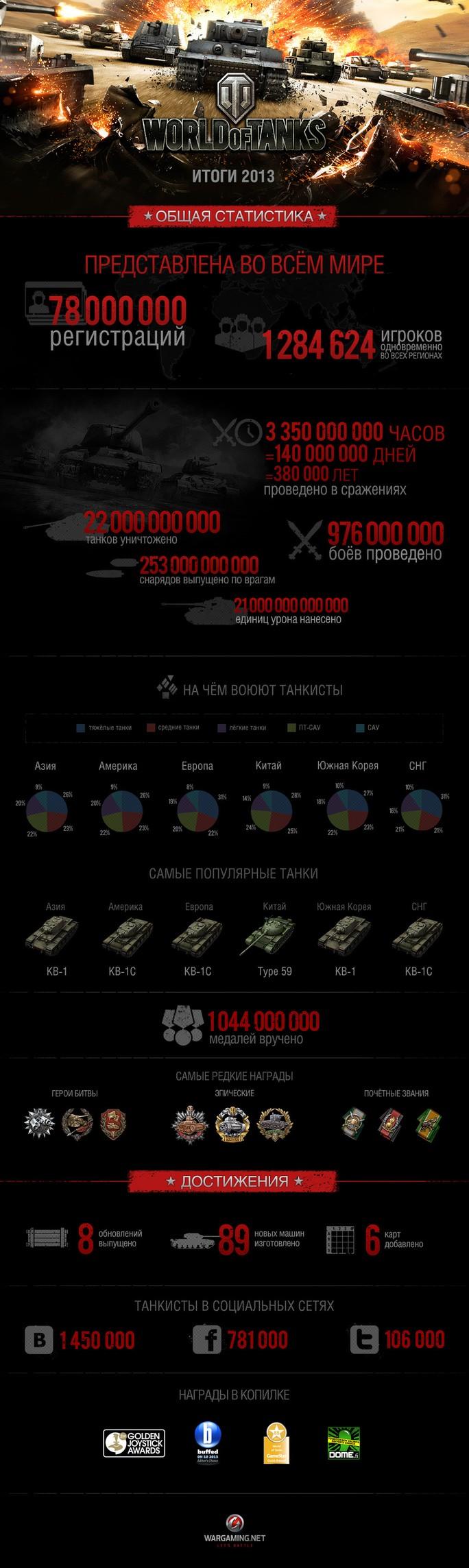 У World of Tanks одночасно воюють до 1,3 мільйона танкістів