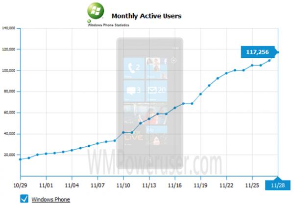 Дайджест: продажі Windows Phone 7, кнопка LinkedIn, SMM Camp, Яндекс у Львові