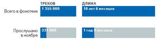 Яндекс дізнався про те, яку музику слухають українці