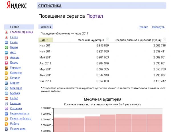 Статистика відвідуваності Яндекса в Україні стала публічною