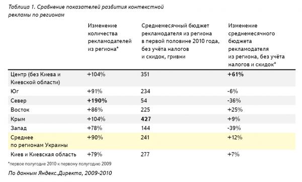Більше половини всіх переходів в Яндекс.Директ робить Київ та Київська область