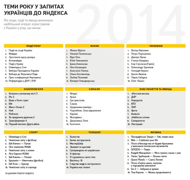 Яндекс розповів, що українці найчастіше шукали в 2014 му році