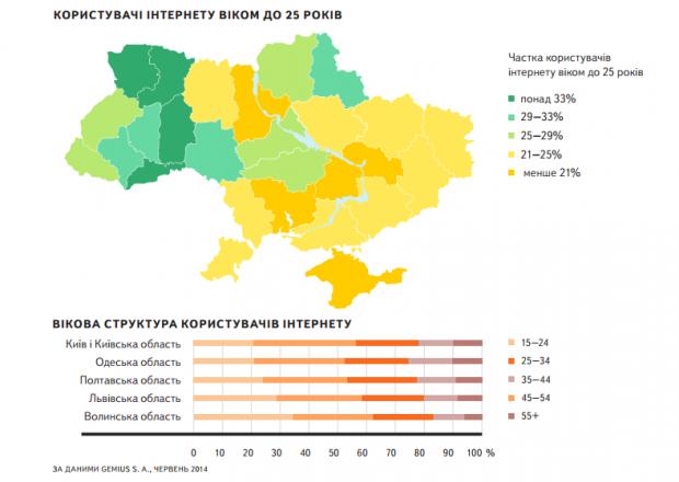 Що шукають українці: нове дослідження Яндекса