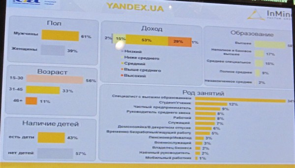 Inmind нарахував 5,7 млн. українських користувачів Facebook