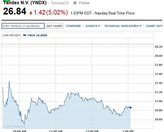 Через заяву Путіна Яндекс втратив півмільярда доларів