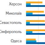 Огляд соціальних мереж і твіттера в Україні від Яндекса