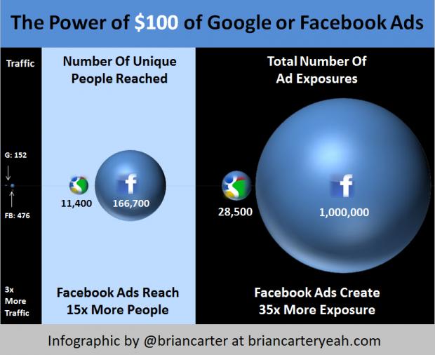 Рекламу від Facebook побачить у 15 разів більше людей, ніж рекламу від Google (інфографіка)