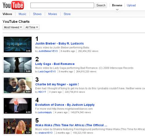 На Youtube зявився хіт парад відео