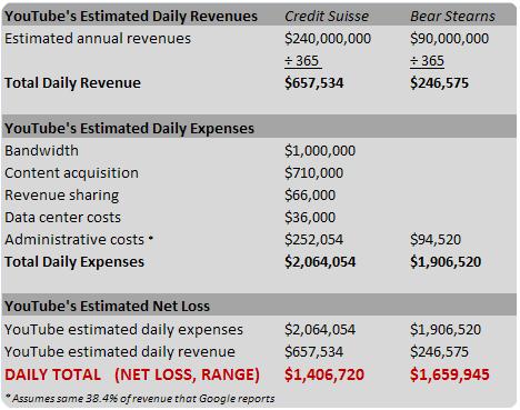 YouTube щодня приносить $1,5 млн. збитків для Google