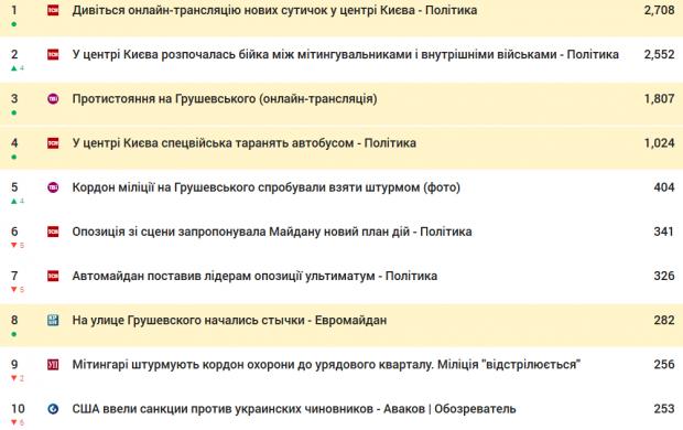 Протистояння на Грушевського взірвало український інтернет. Тисячі тематичних твітів щогодини