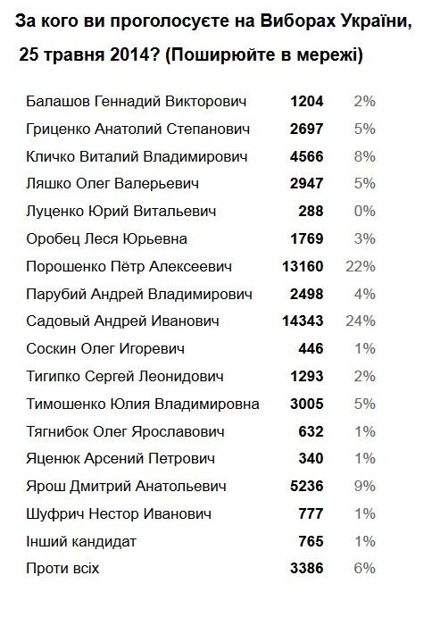 Садовий та Порошенко очолюють онлайн голосування за президента України
