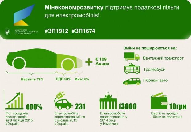 Верховна Рада встановила нульову ставку ввізного мита для електромобілів