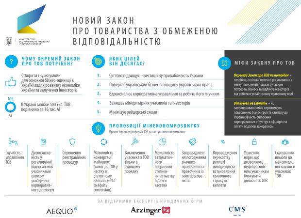 Міністерство економіки хоче зробити революцію в законодавстві, що регулює діяльність ТОВ