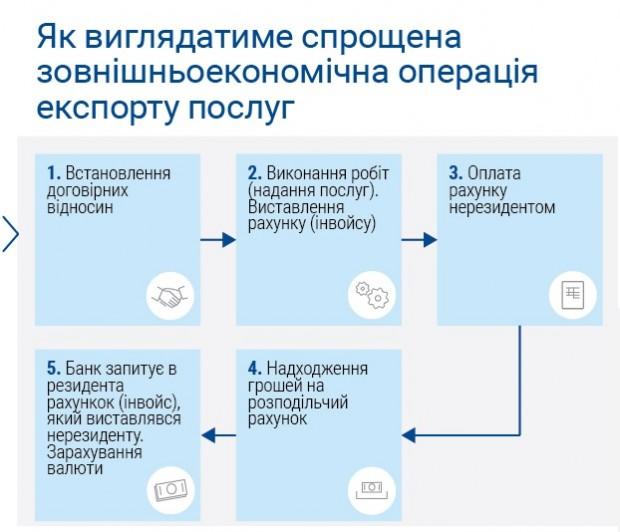 У ВР зареєстровано революційний для ІТ галузі законопроект